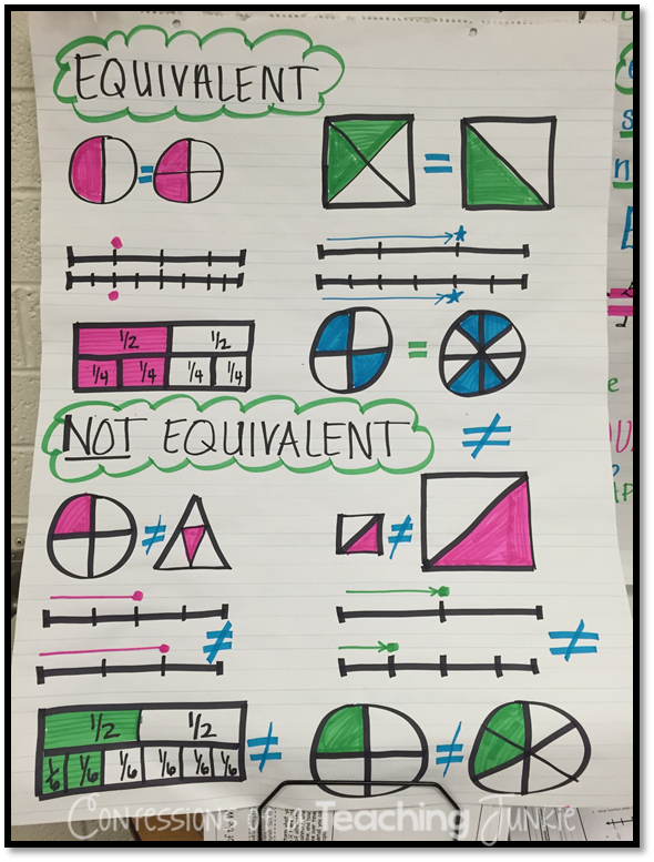 Five for friday equivalent fractions anchor charts and chart equivalent fractions anchor charts equivalentfractions anchorcharts ccuart Choice Image