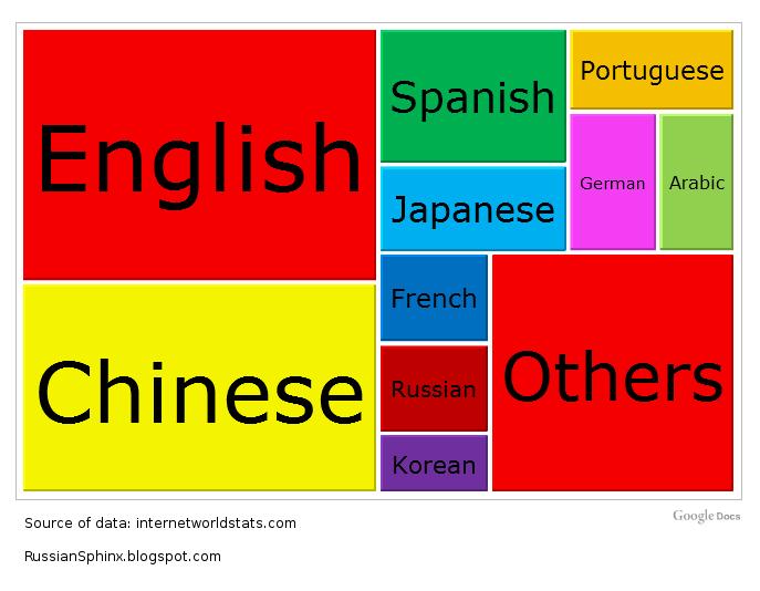 ik ga heel veel talen leren
