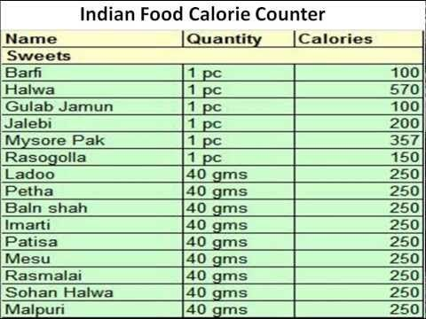 INDIAN FOOD RECIPES IMAGES MENU CALORIE CHART THALI PHOTOGRAPHY PICTURES  PhOTOS DISHES ITEMS PHOTOS : Indian