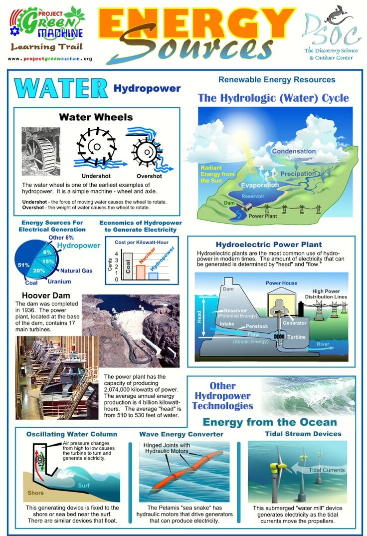 Energy Sources - Hydropower | Engaging Energy | Pinterest ...