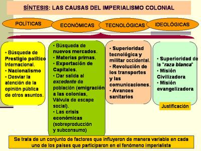 1848 1914 Imperialismo Colonial Historia Universal Contemporanea Profesores De Historia Ciencias Sociales