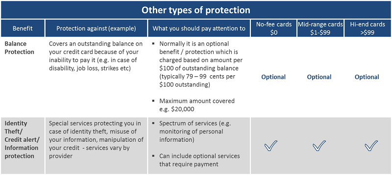 Canadian Credit Cards Discover your Insurance Perks