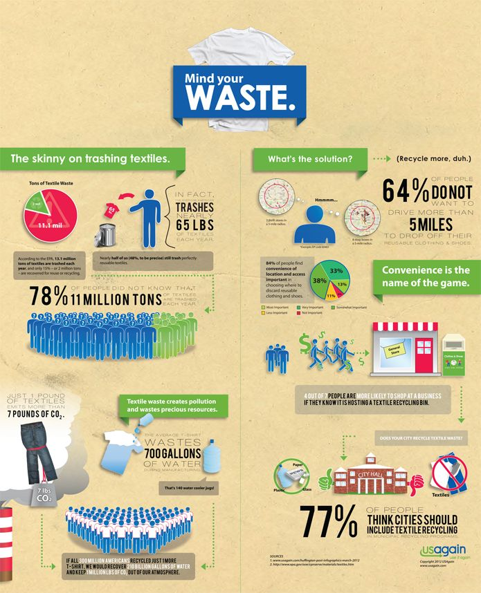 Http Www Carrieparry Com Media Mindyourwaste Jpg Sustainable Shopping Ethical Consumerism Save Our Earth
