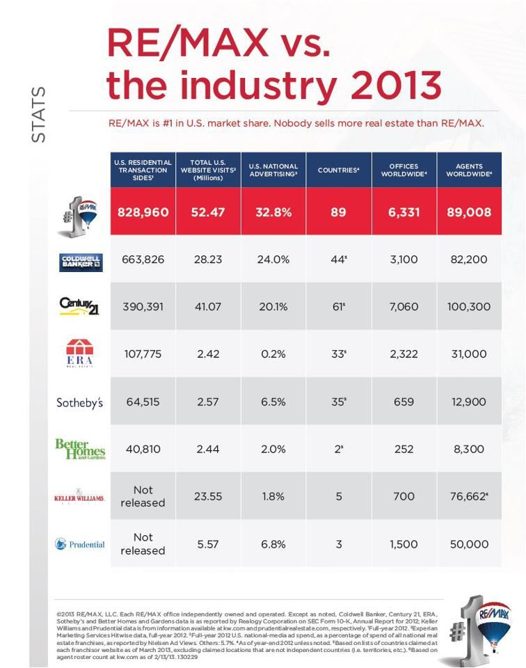 Remax vs the industry 2013 see how we stack up against