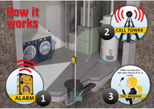 Pitboss Cellular Sump Pump Alarm Text Message System Cellular Power Alarm Wireless Water Alarm Aqua Technology Group Sump Pump Alarm Sump Pump Protecting Your Home
