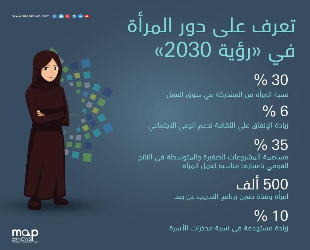 تعرف على دور المرأة في رؤية 2030 مستقب لات الأم ة Ecard Meme Memes