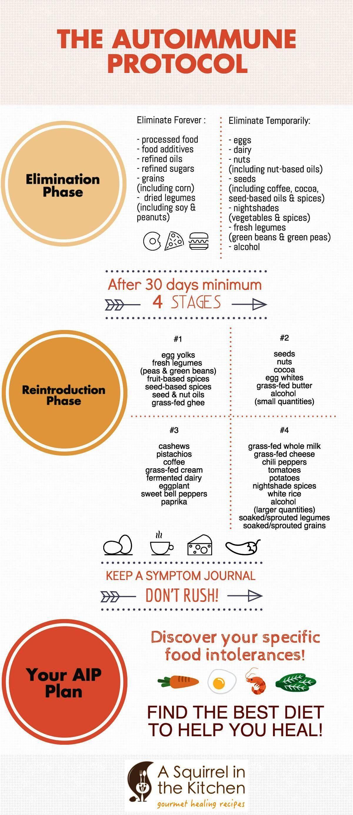 Paleo Diet Recipes Chicken Paleo Diet Information Paleo Diet Fast Food Breakfast Autoimmune Paleo Diet Autoimmune Paleo Recipes Paleo Autoimmune Protocol