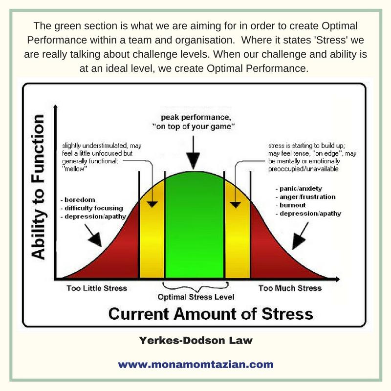early raises stress levels - 800×800