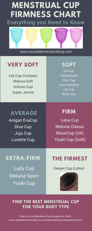 Menstrual Cup Firmness Chart Menstrual Cup Menstrual Cup Comparisons Menstrual