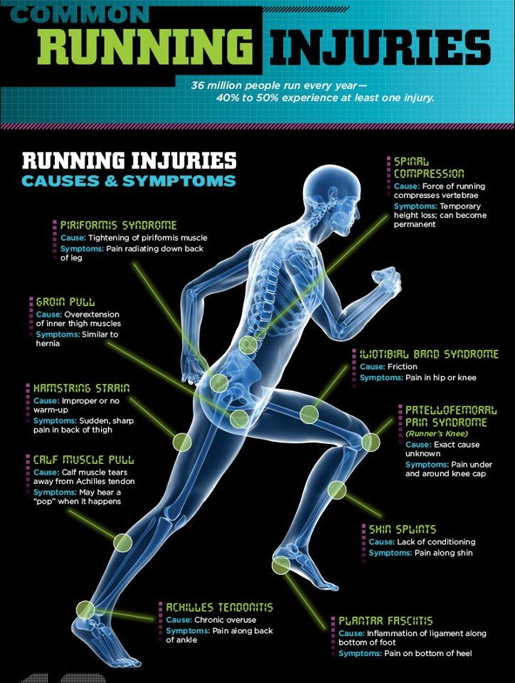 Common Running Injuries Running injury prevention