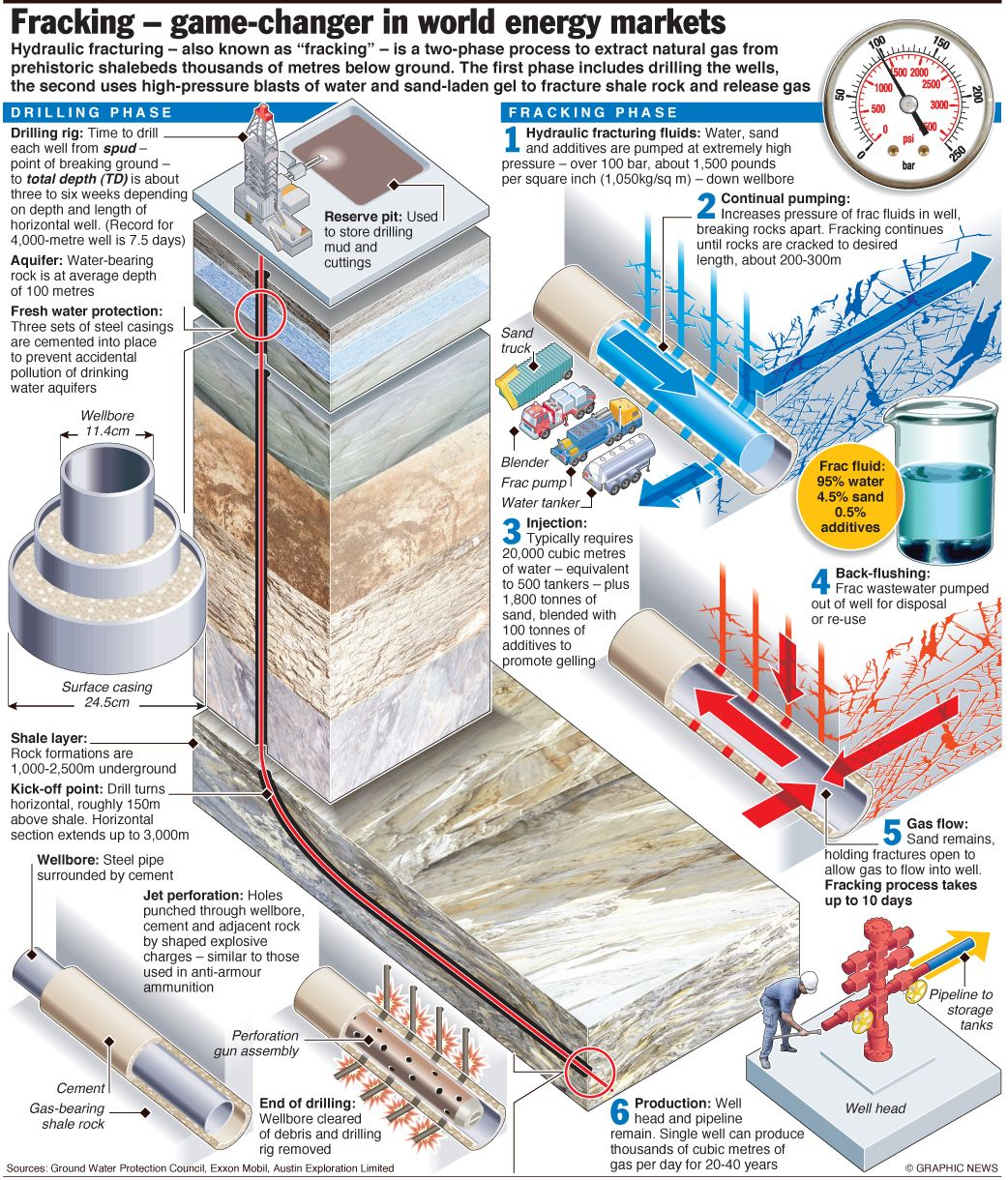 Fracking For Shale Gas An Annotated Graphic Shale Gas Oil