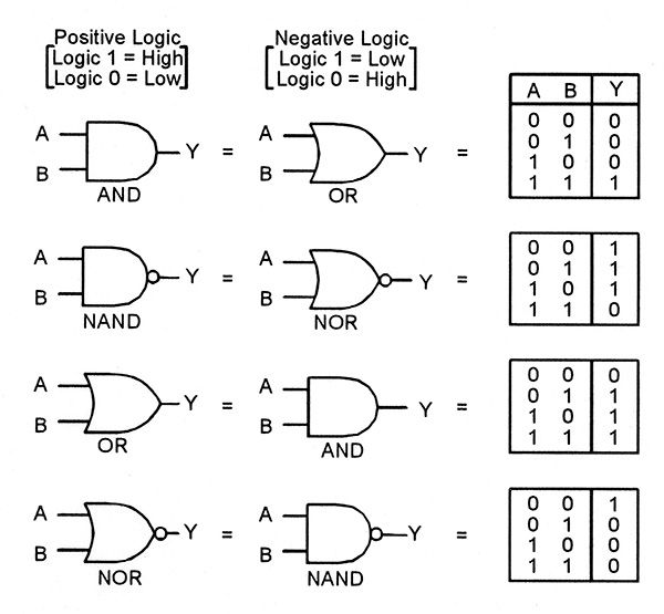 understanding digital buffer  gate  and logic ic circuits - part 1 - nuts  u0026 volts magazine