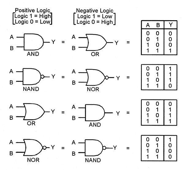 digital electronics digital logic gates