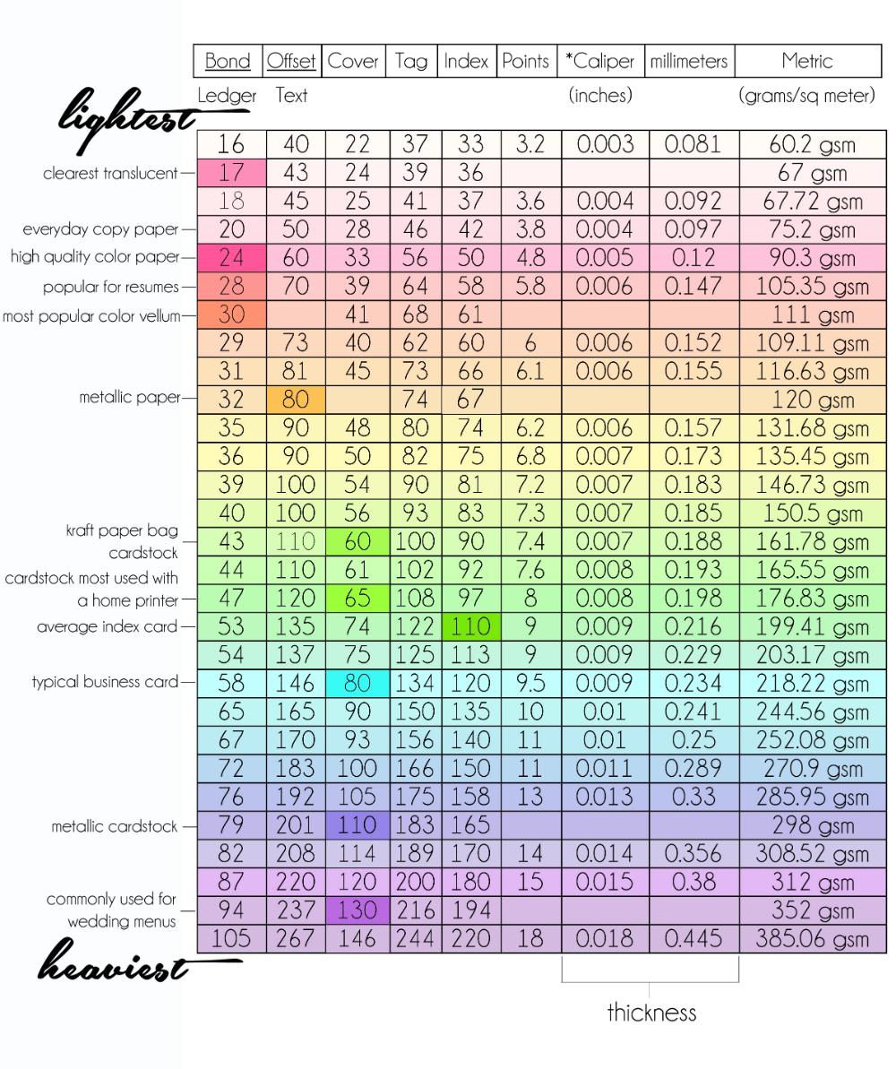 Paper Weight Chart Weight Charts Paper Weights Paper