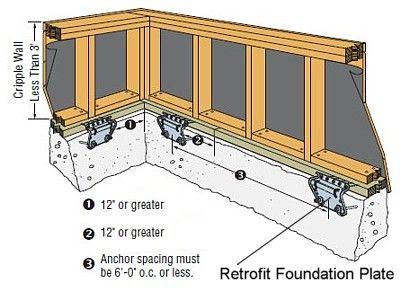 Home earthquake foundation preparation walls crawl spaces and house home earthquake foundation preparation solutioingenieria Gallery