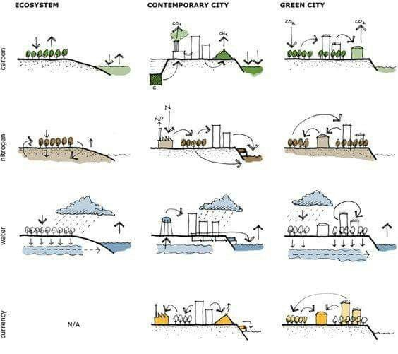 Pin by Edwin Arokiyam on Architectural illustrations ...
