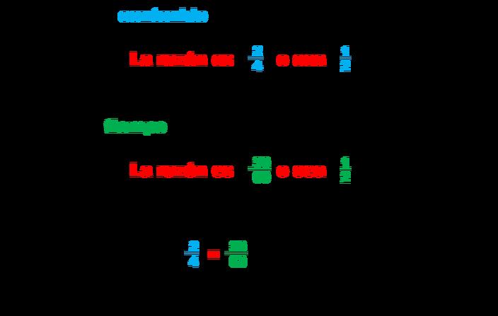 Razones Y Proporciones Proporciones Matematicas Matematicas Proporciones