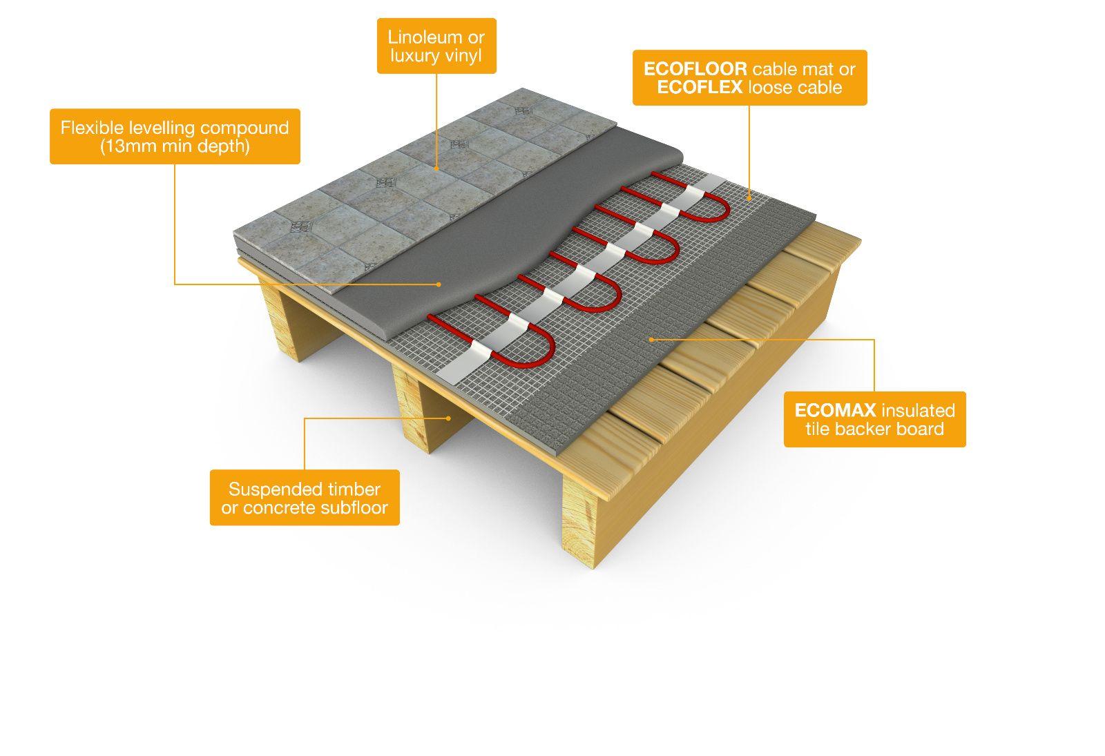 Floor Heating Under Lino Floor John Barry Underfloor Heating