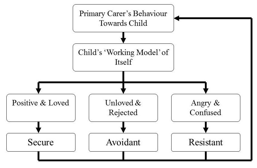 image about Attachment Style Quiz Printable referred to as John Bowlby, Attachment Principle Record and Assessment