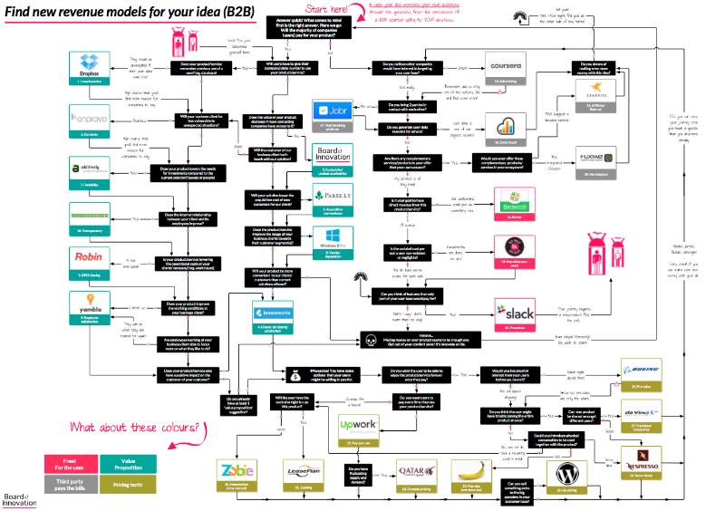 Pin by Leif Goeritz on App Business Models   Revenue model