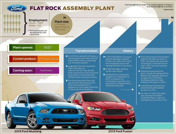 Ford Flat Rock Assembly Plant For Production Of 2013 Ford Fusion