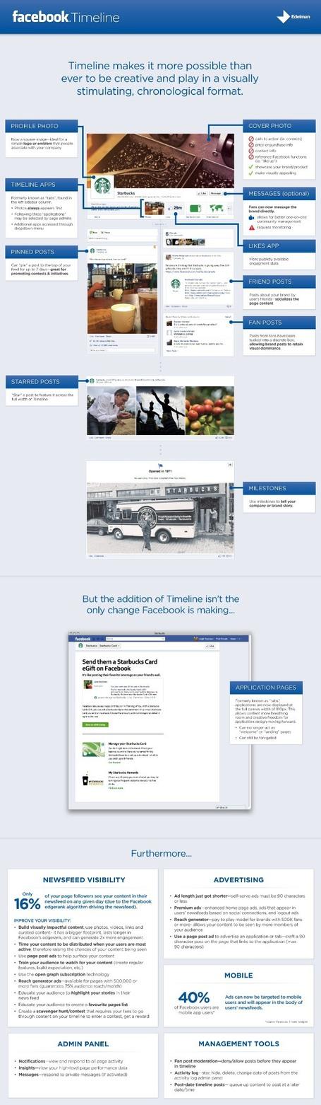 Facebook Timeline Overview Infographic   Edelman Digital