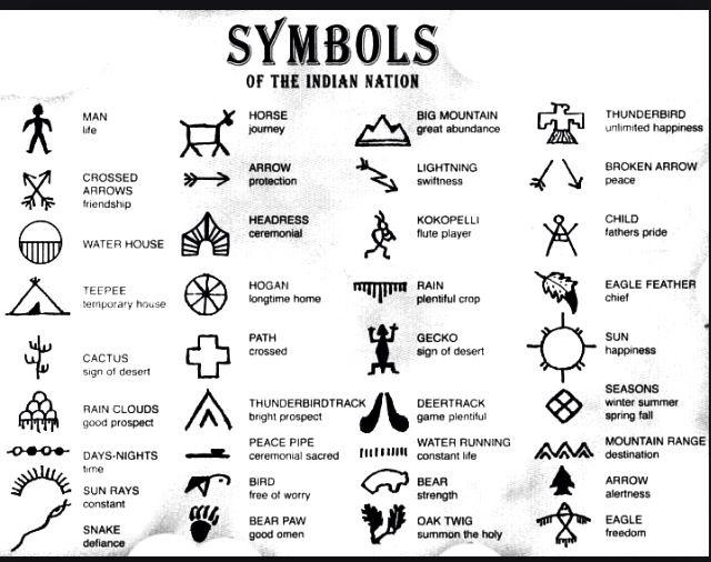 Indische zeichen mit bedeutung