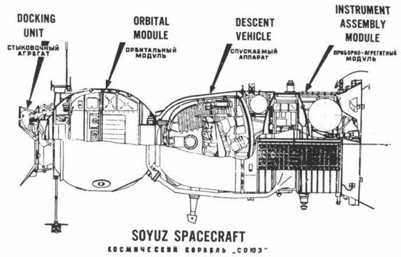 a diagram of the soyuz spacecraft  i love these vintage space infographics!