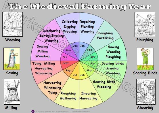 medieval farming tools - Google Search | Medieval | Map ...