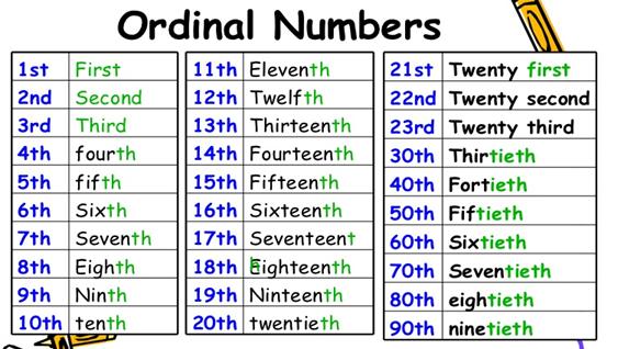 Ordinal Numbers | Numbers | Pinterest