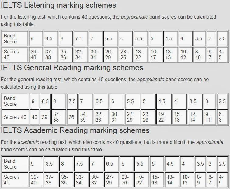 australian education agents consultants ielts score calculator for reading listening academicgeneral ielts tips 02