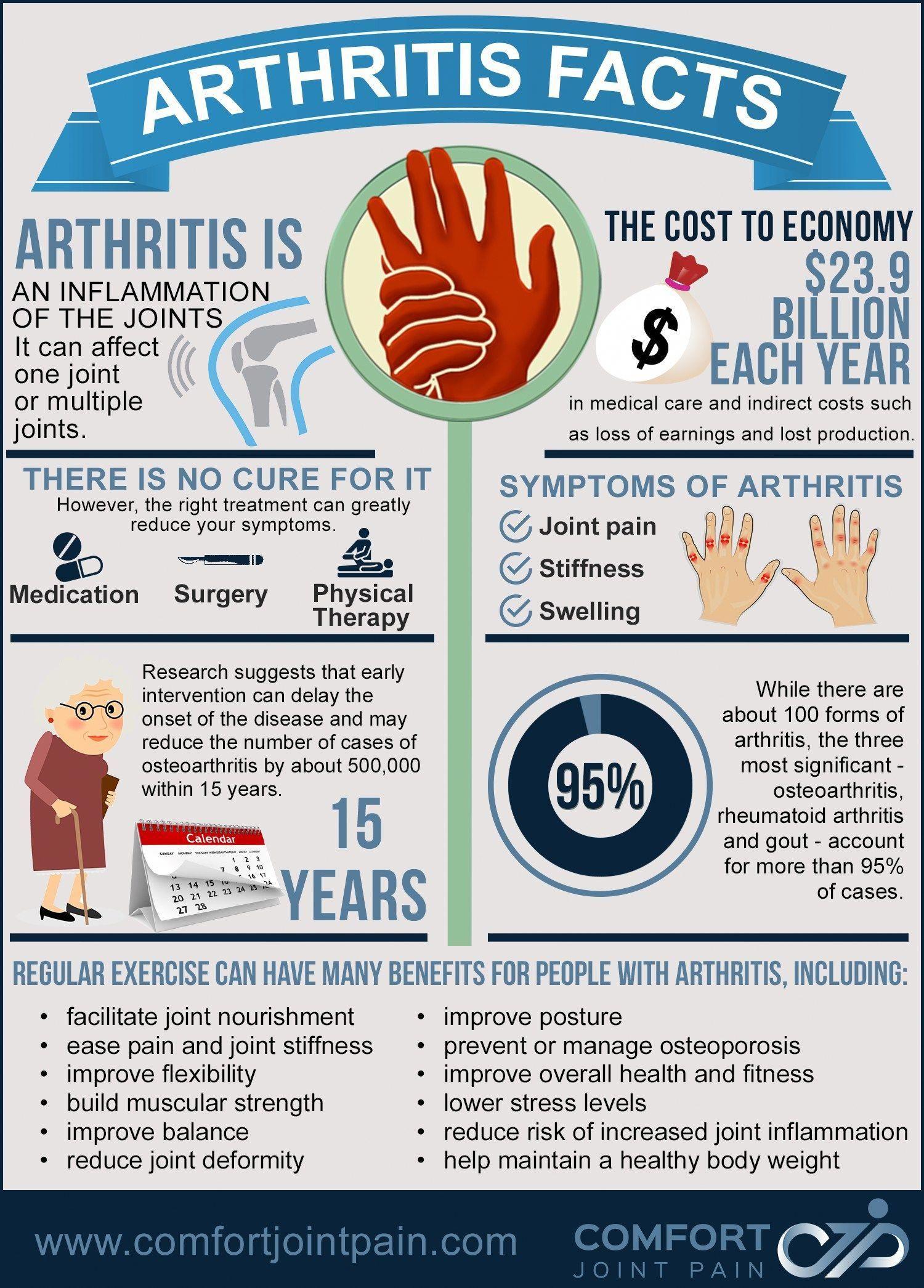 41e123ff2658b4b6a20911c1b6a4a0ee - How Long Does It Take To Get Over Reactive Arthritis