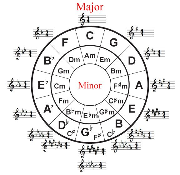 Circle Of Fifths Google Search All Things Music Pinterest