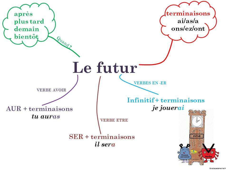 Carte mentale le futur - version CE1 - La classe d'Ameline