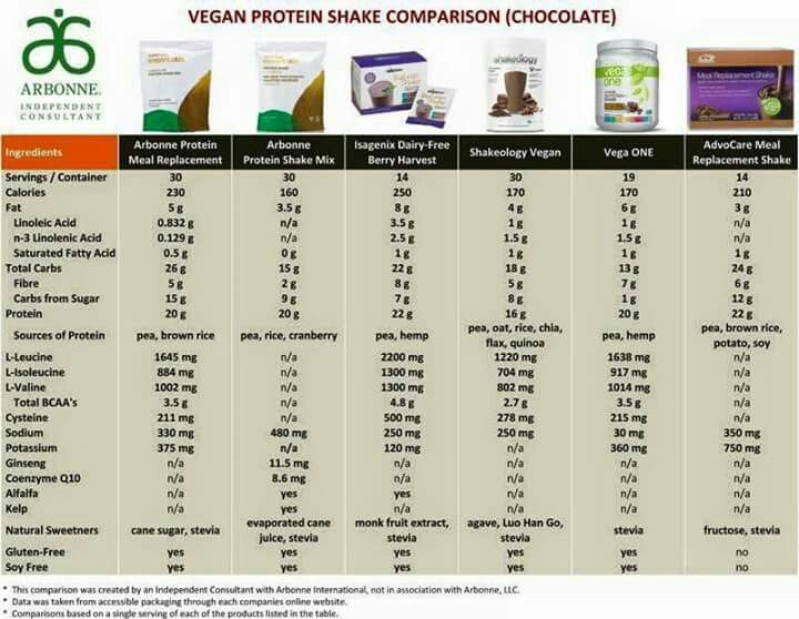 Slender Fx Shake Comparison Chart Youngevity Replacement Shakes Comparison Chart