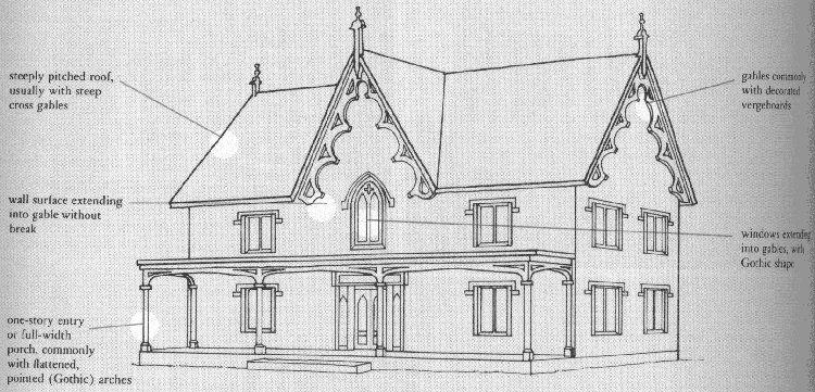 Gothic Revival Structure House TrimRevival ArchitectureAmerican