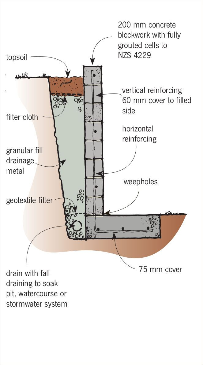13 Concrete Block Retaining Wall ideas  concrete block retaining