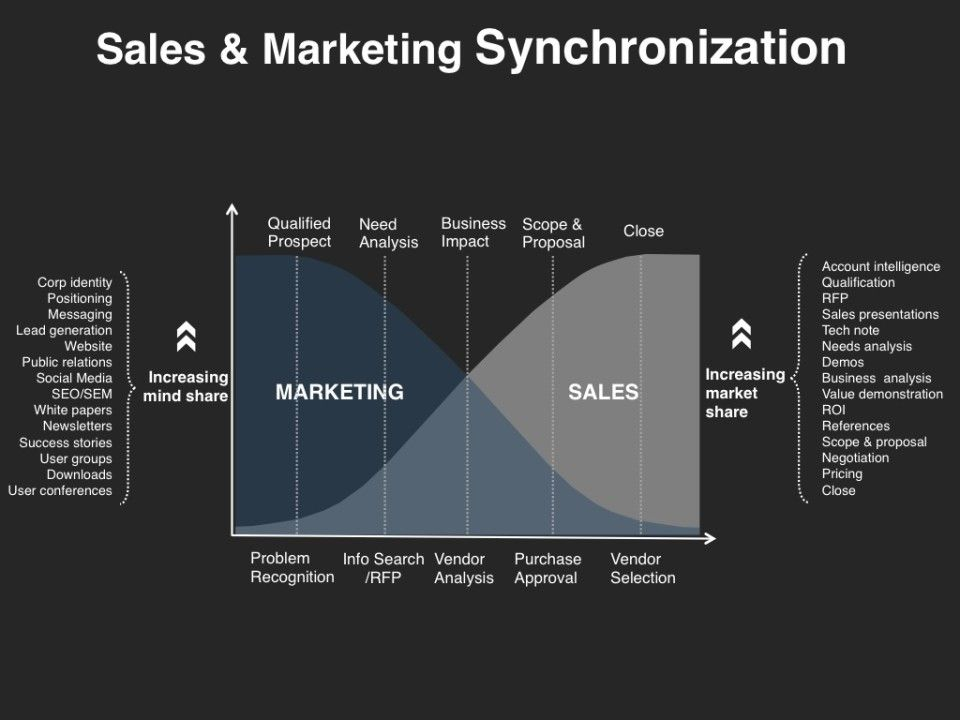 Demand Management  Sales  Marketing Synchronization  Demand