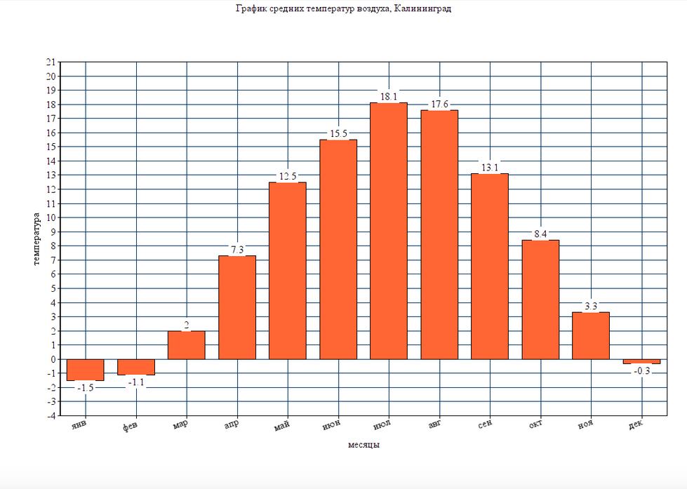 График средних температур