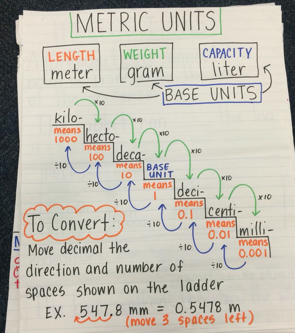 Converting metric units of measurement anchor chart measurement converting metric units of measurement anchor chart measurement pinterest converting metric units anchor charts and chart nvjuhfo Gallery