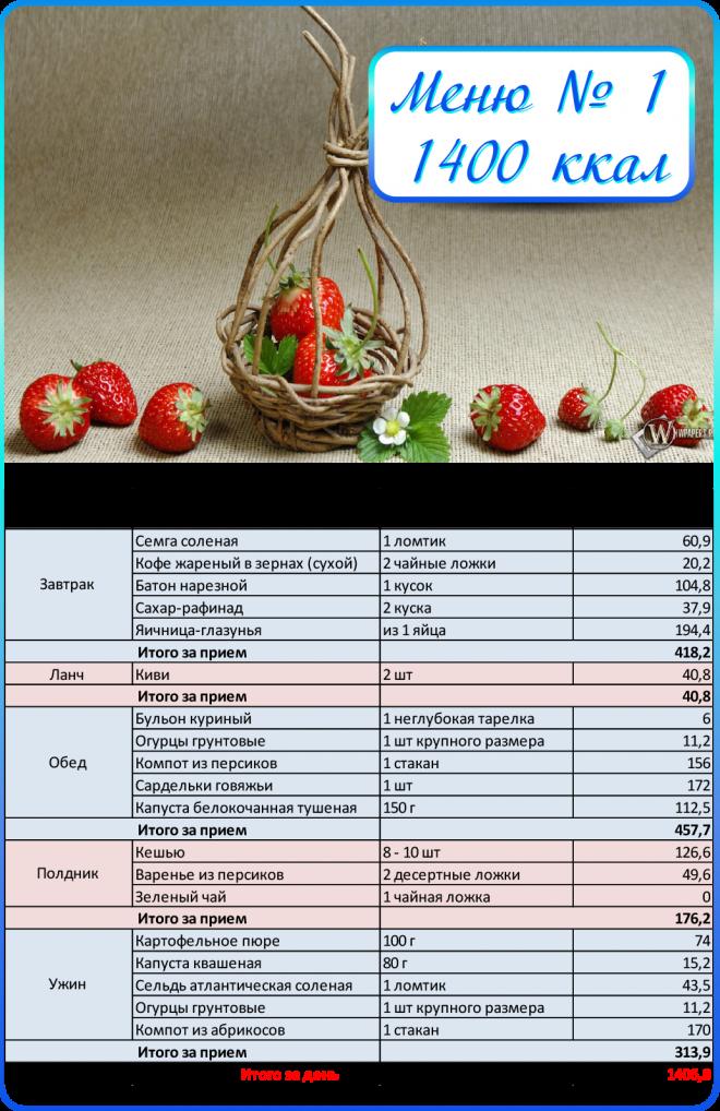 Калорийное Меню Для Похудения. Диета по подсчету калорий: меню для похудения