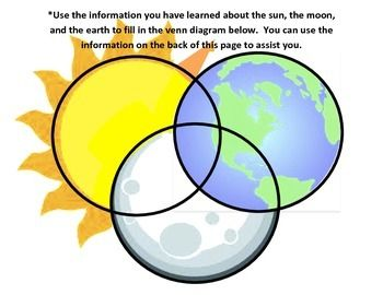 Sun Moon And Earth Blank Venn Diagram Blank Venn Diagram Venn Diagram Earth Sun And Moon