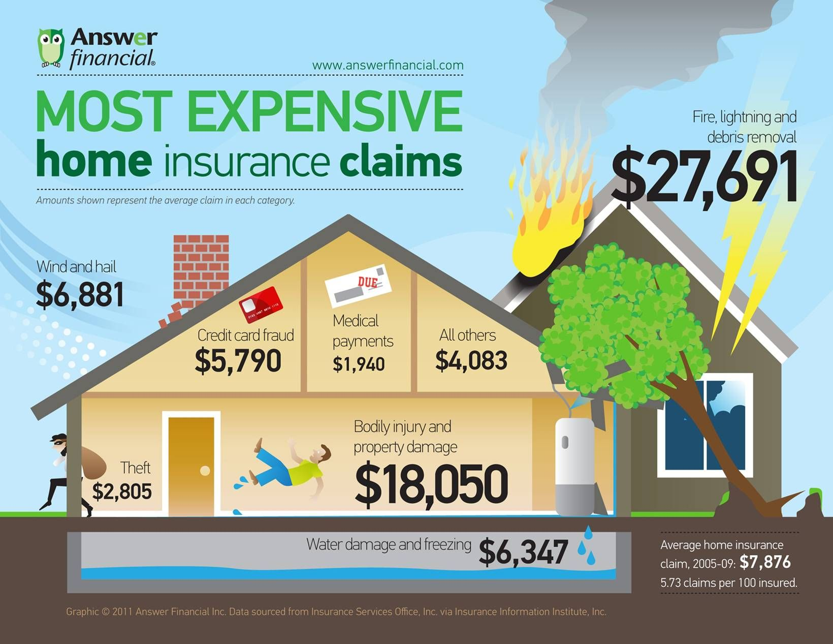 Things Homeowners Insurance Doesn T Tell Swartz Electric