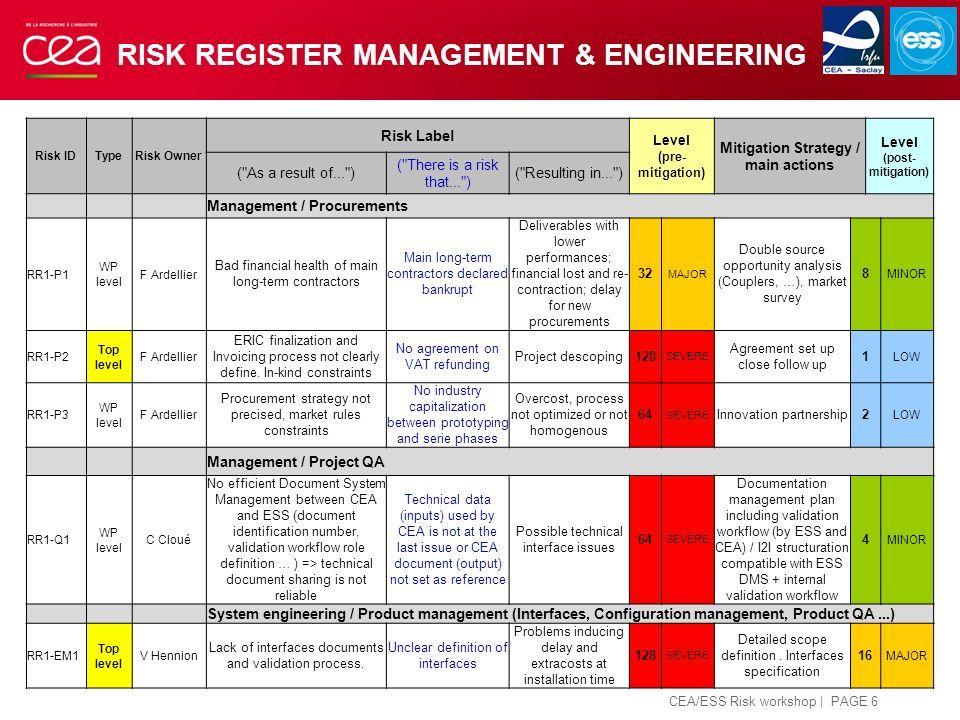 Pin af Gurli Laursen på 02 Risk Management