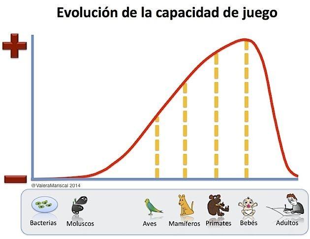 No podemos ser nada sin jugar a serlo Jean-Paul Sartre Si observamos la naturaleza, los animales más evolucionados juegan más. Según las evidencias fósiles que hasta ahora tenemos, bacterias más an...