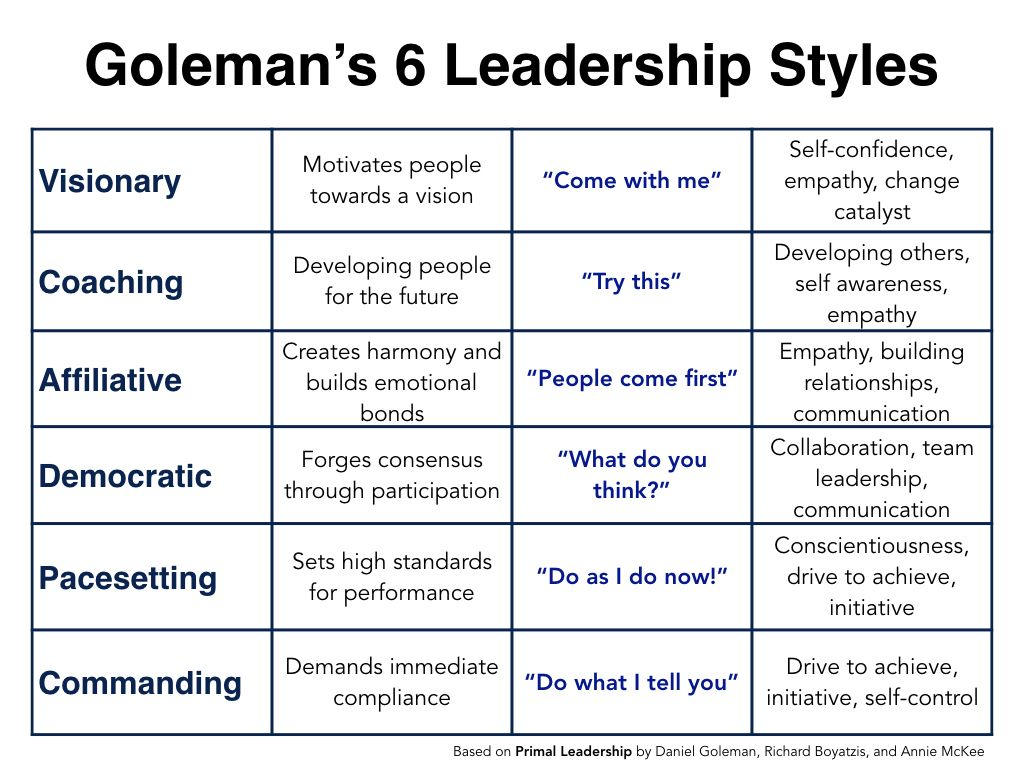 Understanding The Impact Of Goleman S 6 Leadership Styles