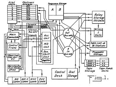 Electronic Block Diagram Computer I recently found this