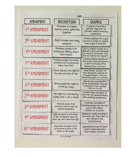 This Hands On Bill Of Rights Sort Is A Fun Way For Students To Learn About The First Social Studies Middle School 6th Grade Social Studies Teaching Government Bill of rights worksheets grade