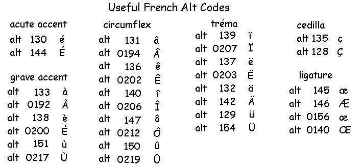 French accent marks and their alt codes for the keyboard french french accent marks and their alt codes for the keyboard spiritdancerdesigns Choice Image