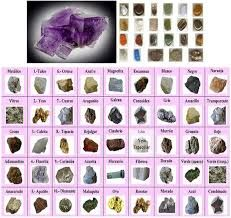 Resultado De Imagen De Fotos Y Nombres De Rocas Y Minerales Rocks And Minerals Rocks And Gems Preschool Theme